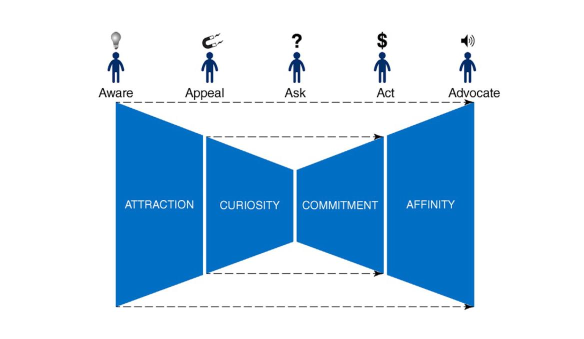 แนวทางการทำ Customer Journey ในยุค Digital ที่ Touchpoint ซับซ้อนและหลากหลาย ต้องทำแบบ Personalization เพื่อให้ได้ Customer Experience ที่ดี